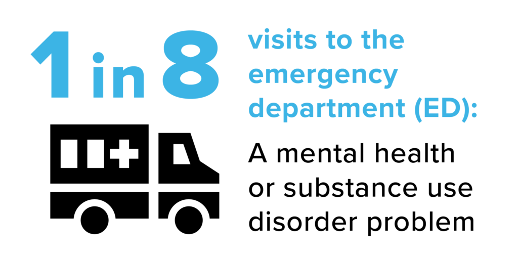 1 in 8 visits to the emergency department (ED): A mental health or substance use disorder problem1