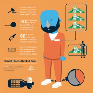 beacon s mental health infographics beacon health options